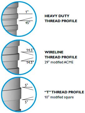 Highly engineered threads providing maximum depth capacity and pullback.